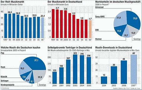 Statistik der Musikbranche 2006/2007 - Quelle: Bild-Klick